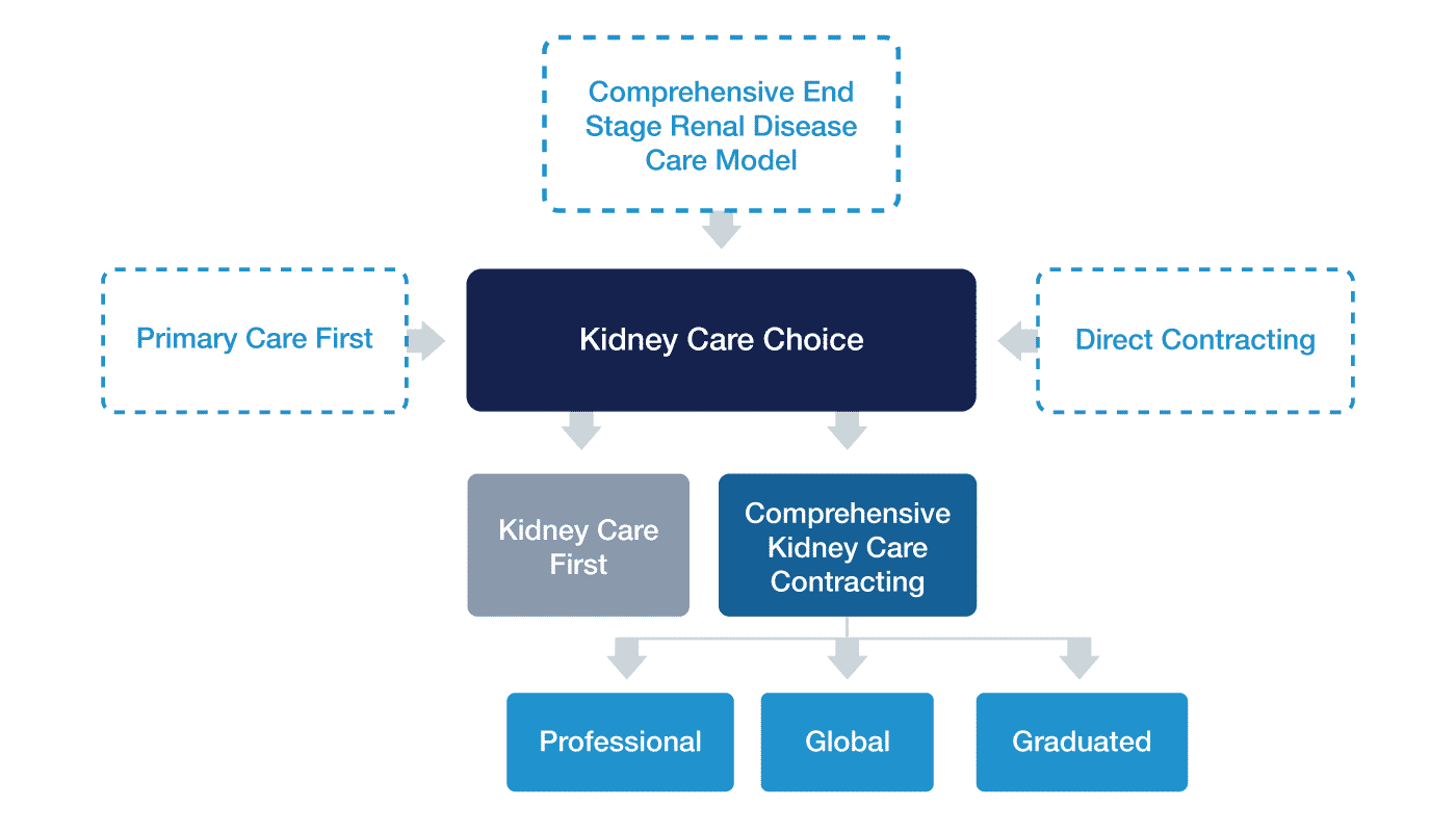 Kidney Care First chart